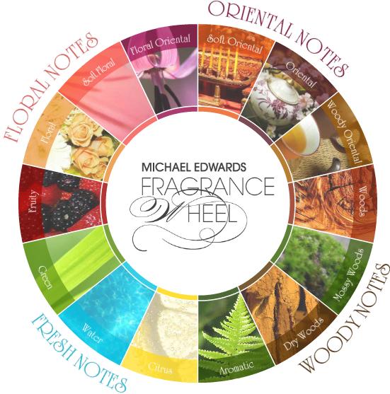 Michael-Edwards-Fragrance-Wheel