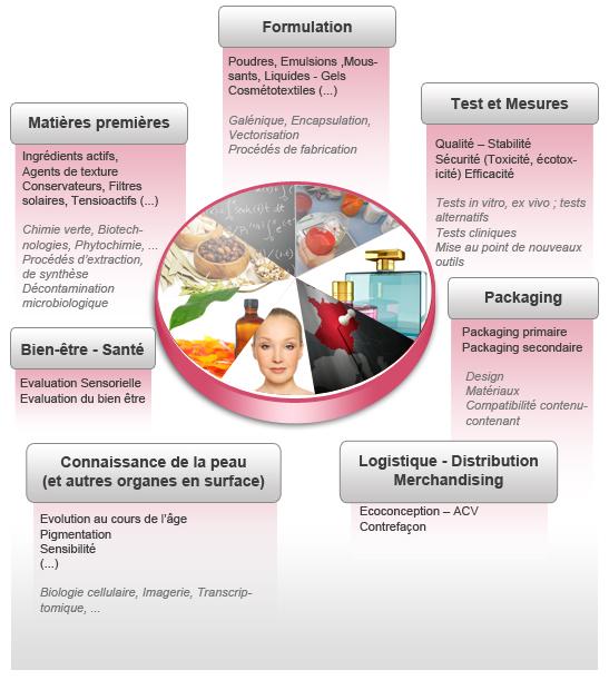 Các ngành nghề liên quan đến mỹ phẩm. Source: Cosmetic valley